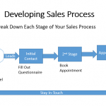 Clinic's Sales Process