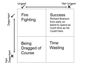 Important urgent graph